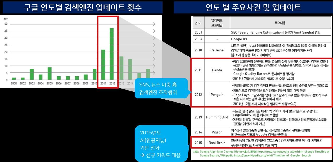 구글-연도별 검색엔진 업데이트 현황