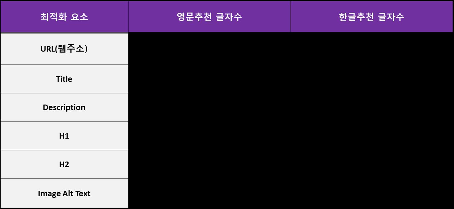 콘텐츠 seo 요소별 최대글자수 종합